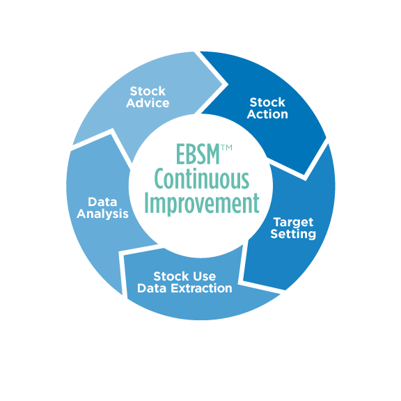 Evidence Based Stock Management - EBSM