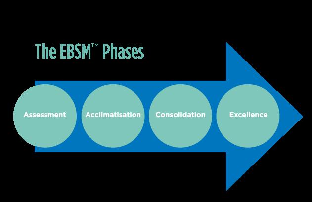 Evidence Based Stock Management - EBSM
